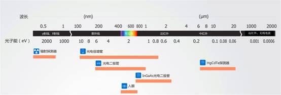 http://www.bhphoton.com/Upload/%E6%BB%A8%E6%9D%BE%E8%AE%B2%E5%A0%82/2015619%E6%BB%A8%E6%9D%BE%E8%AE%B2%E5%A0%82PMT%E5%9F%BA%E7%A1%80%E7%AF%87%E4%B9%8B%E4%B8%80%EF%BC%9A%E6%8E%A2%E6%B5%8B%E8%8C%83%E5%9B%B4/%E5%9B%BE1-11184248482.jpg