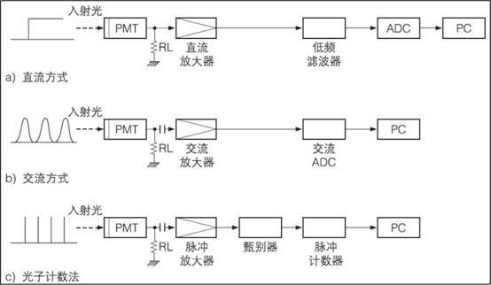 新闻中心 > 光电倍增管的基础知识与应用   pmt连接分压器和高压便可